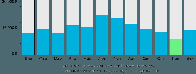 Динамика стоимости авиабилетов в Палермо по месяцам