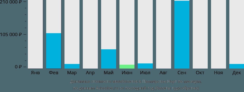 Динамика стоимости авиабилетов в Палмерстон-Норт по месяцам