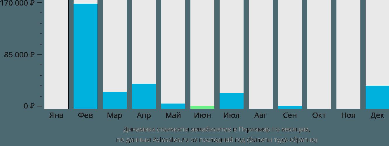 Динамика стоимости авиабилетов в Порламар по месяцам
