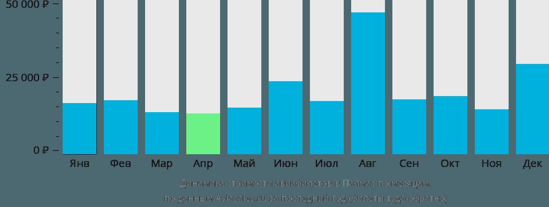 Динамика стоимости авиабилетов в Палмас по месяцам