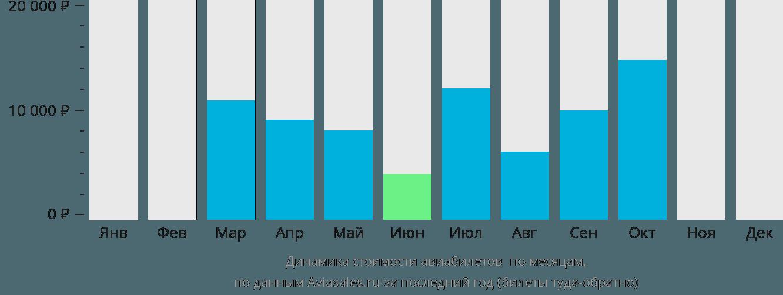 Динамика стоимости авиабилетов Пуэрто Мадрин по месяцам