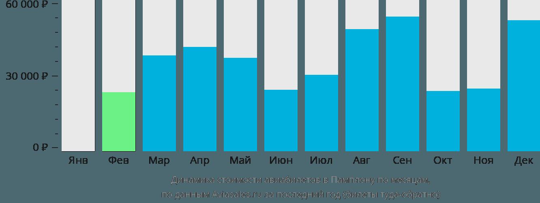 Динамика стоимости авиабилетов в Памплону по месяцам