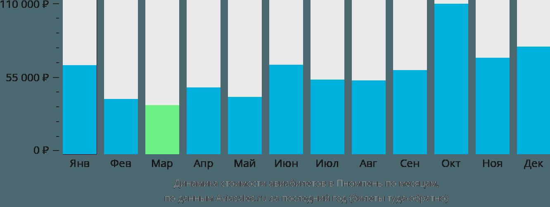Динамика стоимости авиабилетов в Пномпень по месяцам
