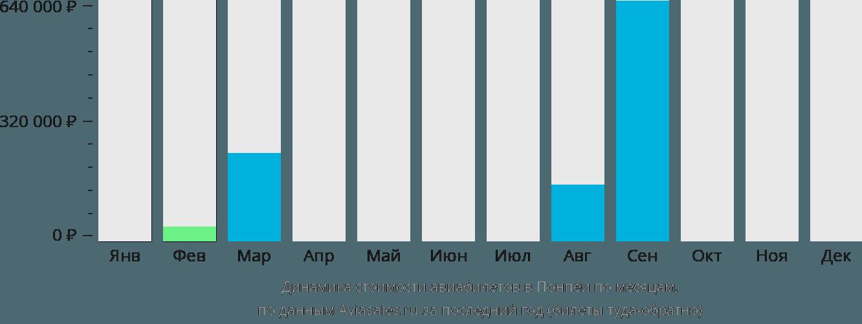 Динамика стоимости авиабилетов в Понпеи по месяцам