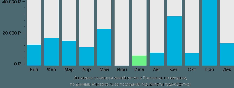 Динамика стоимости авиабилетов в Понтианак по месяцам