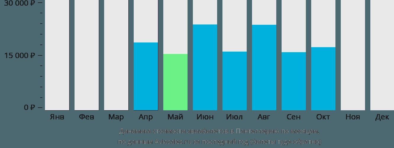 Динамика стоимости авиабилетов Пантеллерия по месяцам