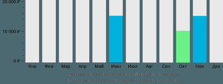 Динамика стоимости авиабилетов в Попондетту по месяцам