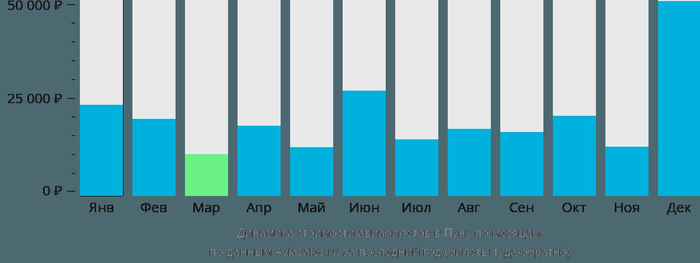 Динамика стоимости авиабилетов в Пуну по месяцам