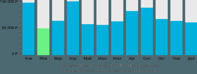 Динамика стоимости авиабилетов в Пуэнт-Нуар по месяцам