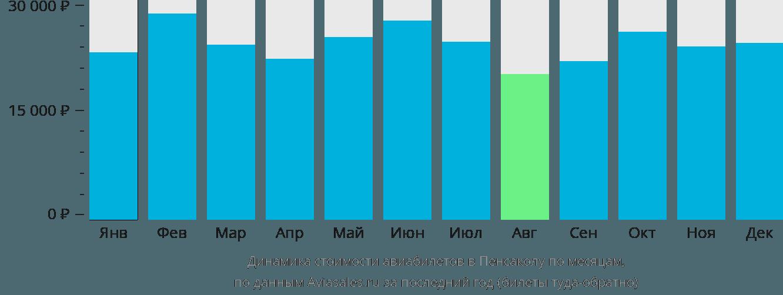 Динамика стоимости авиабилетов в Пенсаколу по месяцам
