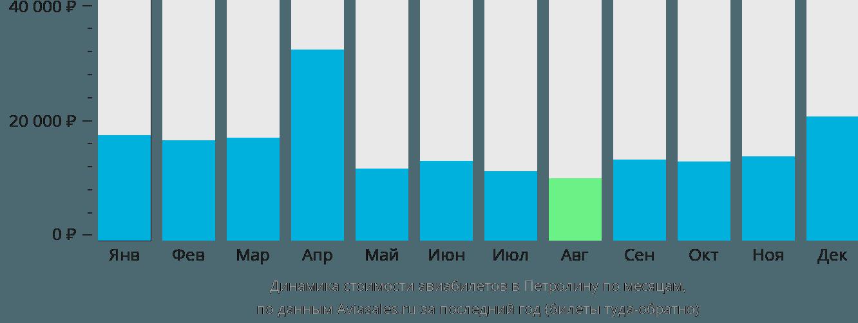 Динамика стоимости авиабилетов в Петролину по месяцам