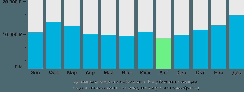Динамика стоимости авиабилетов в Порту-Алегри по месяцам