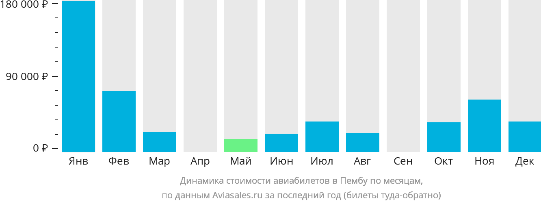 Динамика стоимости авиабилетов в Пембу по месяцам