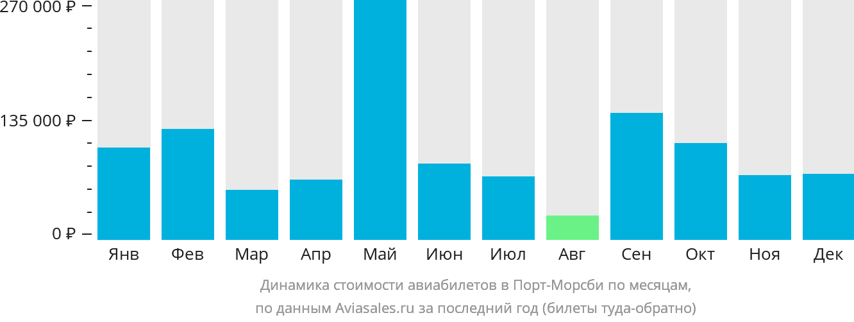 Динамика стоимости авиабилетов в Порт-Морсби по месяцам