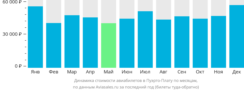 Динамика стоимости авиабилетов в Пуэрто-Плату по месяцам