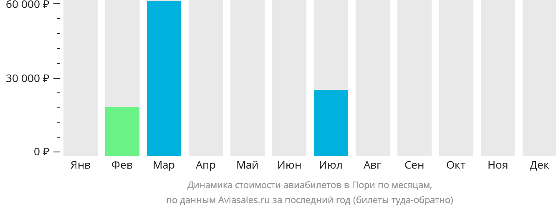 Динамика стоимости авиабилетов в Пори по месяцам