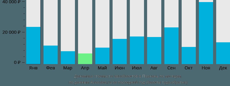 Динамика стоимости авиабилетов в Познань по месяцам