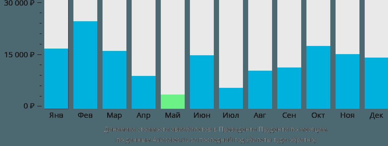 Динамика стоимости авиабилетов в Президенти-Пруденти по месяцам