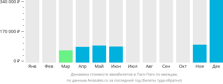 Динамика стоимости авиабилетов в Паго-Паго по месяцам