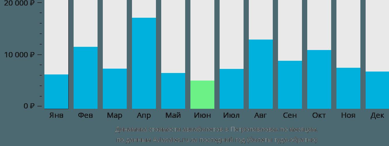 Динамика стоимости авиабилетов в Петропавловск по месяцам