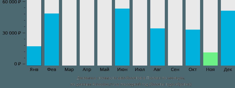 Динамика стоимости авиабилетов в Попаян по месяцам