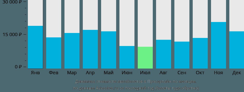 Динамика стоимости авиабилетов в Просерпайн по месяцам