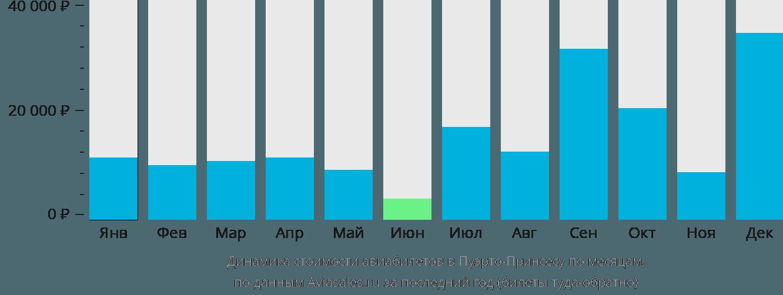 Динамика стоимости авиабилетов в Пуэрто-Принсесу по месяцам