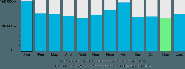 Динамика стоимости авиабилетов в Папеэте по месяцам