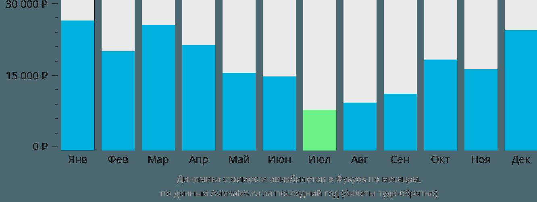 Динамика стоимости авиабилетов в Фукуок по месяцам