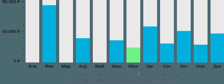 Динамика стоимости авиабилетов в Преск-Айл по месяцам
