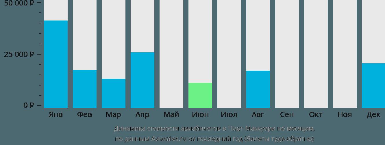 Динамика стоимости авиабилетов в Порт-Маккуори по месяцам