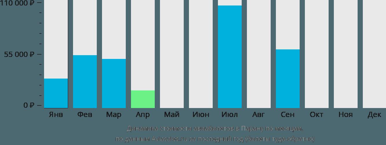 Динамика стоимости авиабилетов в Парану по месяцам