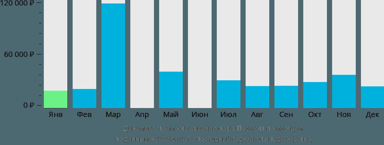 Динамика стоимости авиабилетов в Прескотт по месяцам