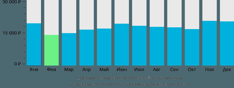 Динамика стоимости авиабилетов в Прагу по месяцам