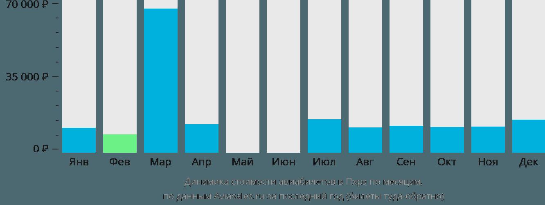 Динамика стоимости авиабилетов Пхрае по месяцам
