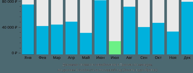 Динамика стоимости авиабилетов в Праслен по месяцам