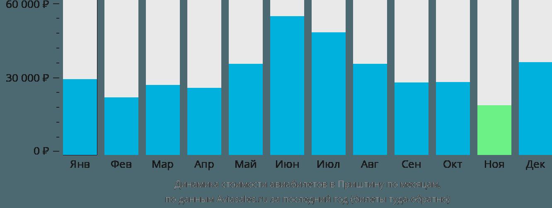 Динамика стоимости авиабилетов в Приштину по месяцам