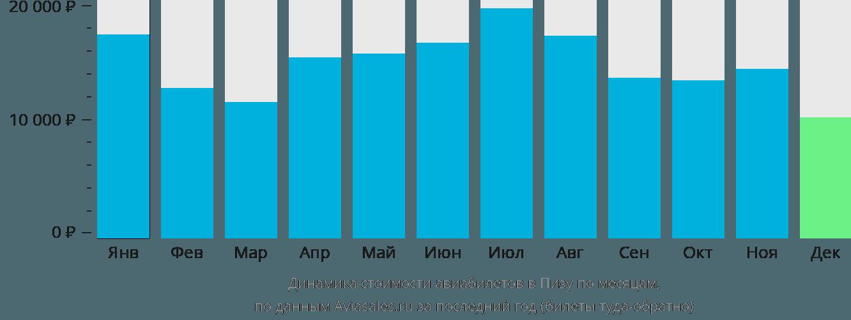 Динамика стоимости авиабилетов в Пизу по месяцам