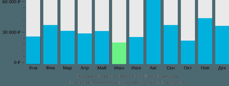 Динамика стоимости авиабилетов в Паско по месяцам