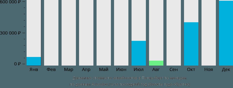 Динамика стоимости авиабилетов в Питерсберг по месяцам