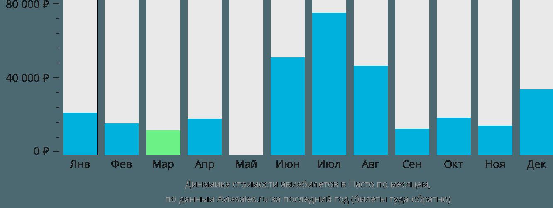 Динамика стоимости авиабилетов Пасто по месяцам