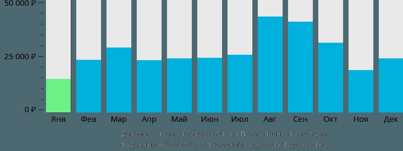 Динамика стоимости авиабилетов в Палм-Спрингс по месяцам