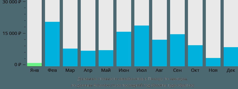 Динамика стоимости авиабилетов в Пескару по месяцам
