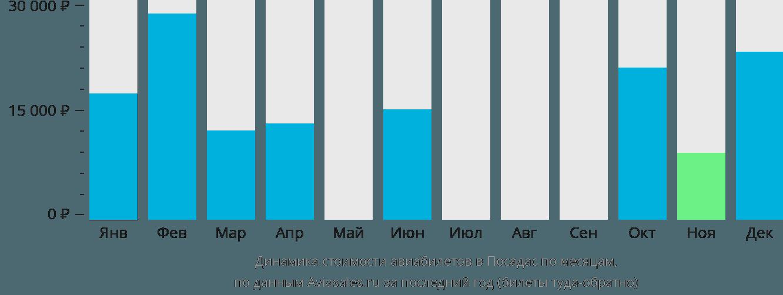 Динамика стоимости авиабилетов в Посадас по месяцам