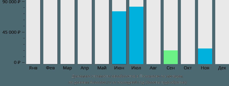 Динамика стоимости авиабилетов в Полокване по месяцам