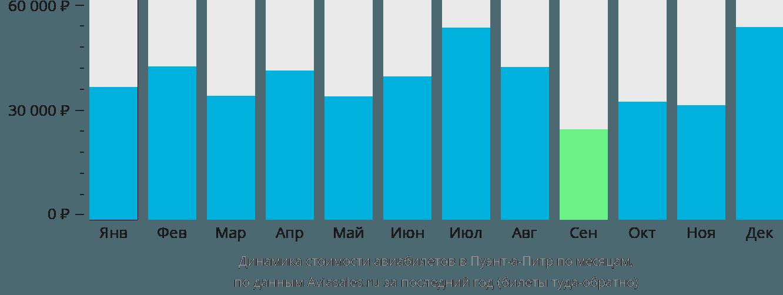 Динамика стоимости авиабилетов в Пуэнт-а-Питр по месяцам