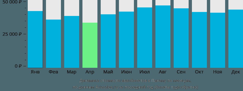 Динамика стоимости авиабилетов в Панаму по месяцам