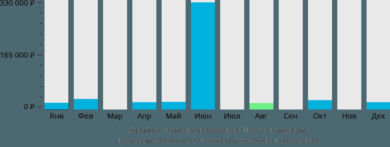 Динамика стоимости авиабилетов в Пуэбло по месяцам