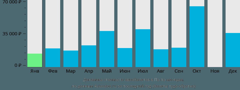 Динамика стоимости авиабилетов в По по месяцам