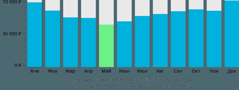 Динамика стоимости авиабилетов в Пунту-Кану по месяцам
